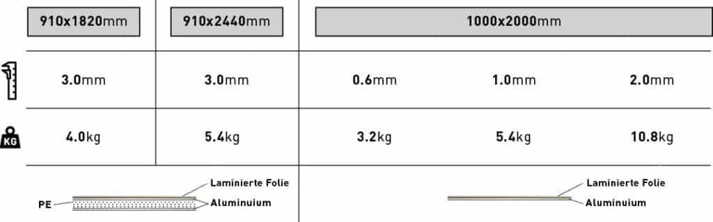 Größe Gewicht